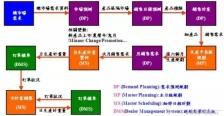 生产计划管理九大事项