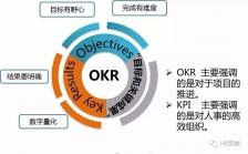 真正的OKR是什么?